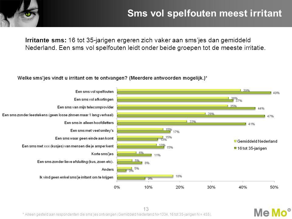 Irritante sms: 16 tot 35-jarigen ergeren zich vaker aan sms'jes dan gemiddeld Nederland. Een sms vol spelfouten leidt onder beide groepen tot de meest