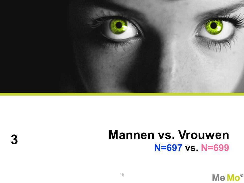 Mannen vs. Vrouwen N=697 vs. N=699 3 15