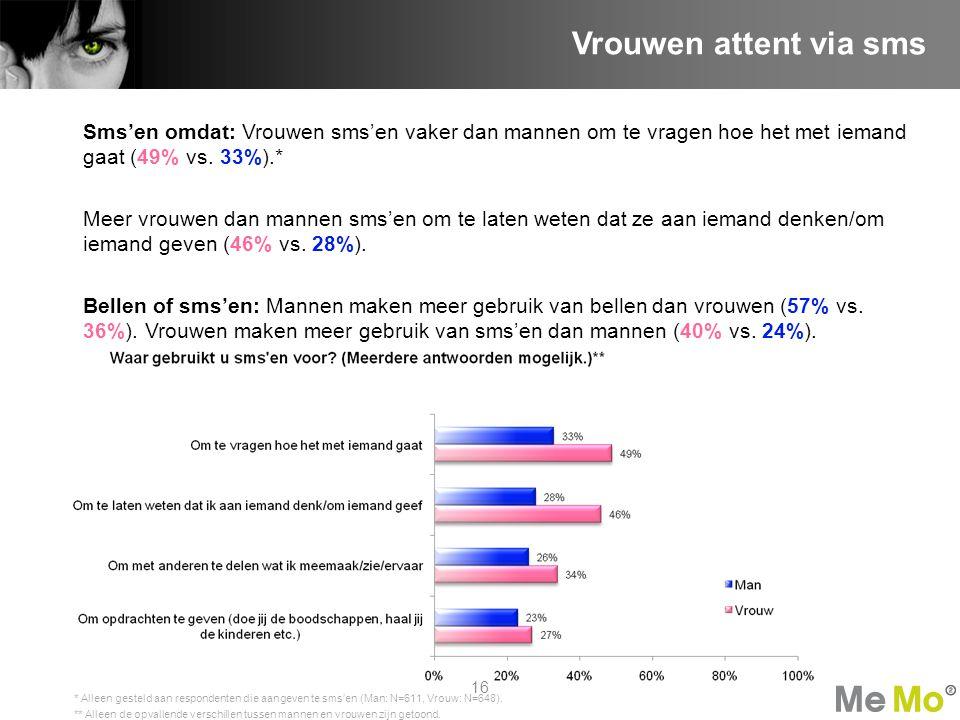 Sms'en omdat: Vrouwen sms'en vaker dan mannen om te vragen hoe het met iemand gaat (49% vs.