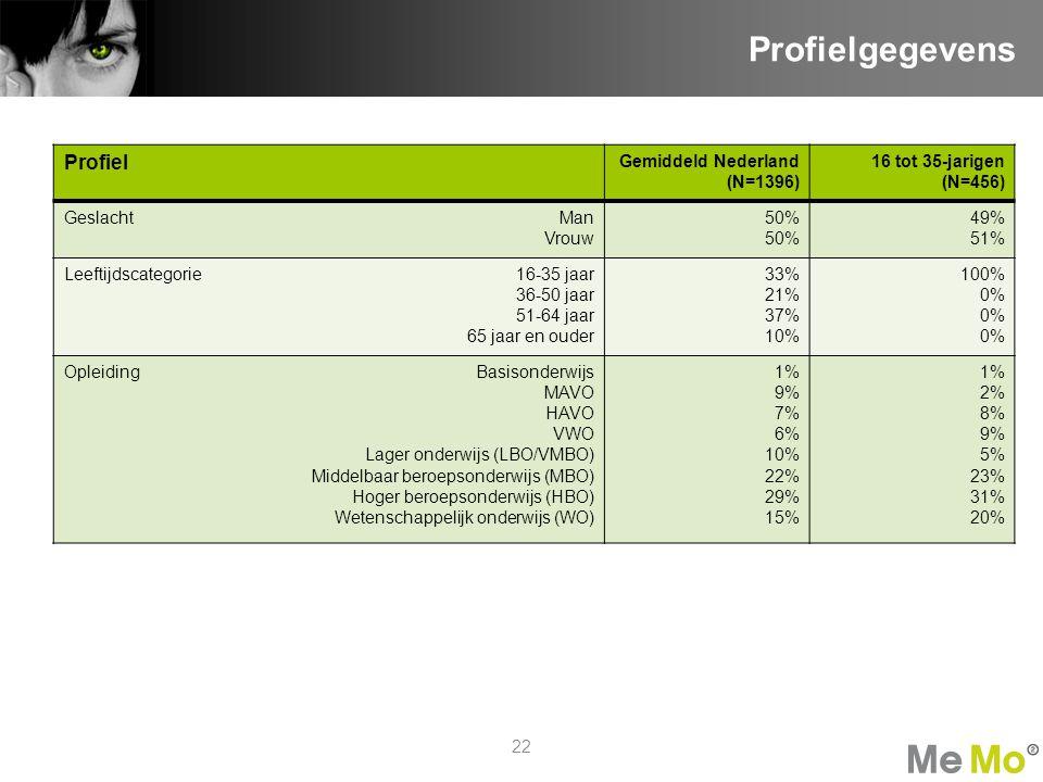 22 Profielgegevens Profiel Gemiddeld Nederland (N=1396) 16 tot 35-jarigen (N=456) GeslachtMan Vrouw 50% 49% 51% Leeftijdscategorie16-35 jaar 36-50 jaa