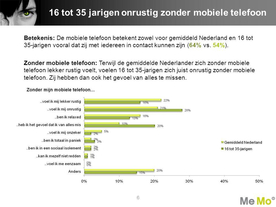 Betekenis: De mobiele telefoon betekent zowel voor gemiddeld Nederland en 16 tot 35-jarigen vooral dat zij met iedereen in contact kunnen zijn (64% vs.