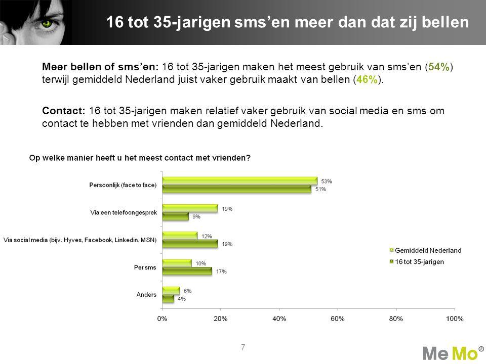 Meer bellen of sms'en: 16 tot 35-jarigen maken het meest gebruik van sms'en (54%) terwijl gemiddeld Nederland juist vaker gebruik maakt van bellen (46%).