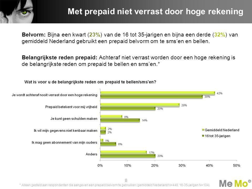 Belvorm: Bijna een kwart (23%) van de 16 tot 35-jarigen en bijna een derde (32%) van gemiddeld Nederland gebruikt een prepaid belvorm om te sms'en en bellen.