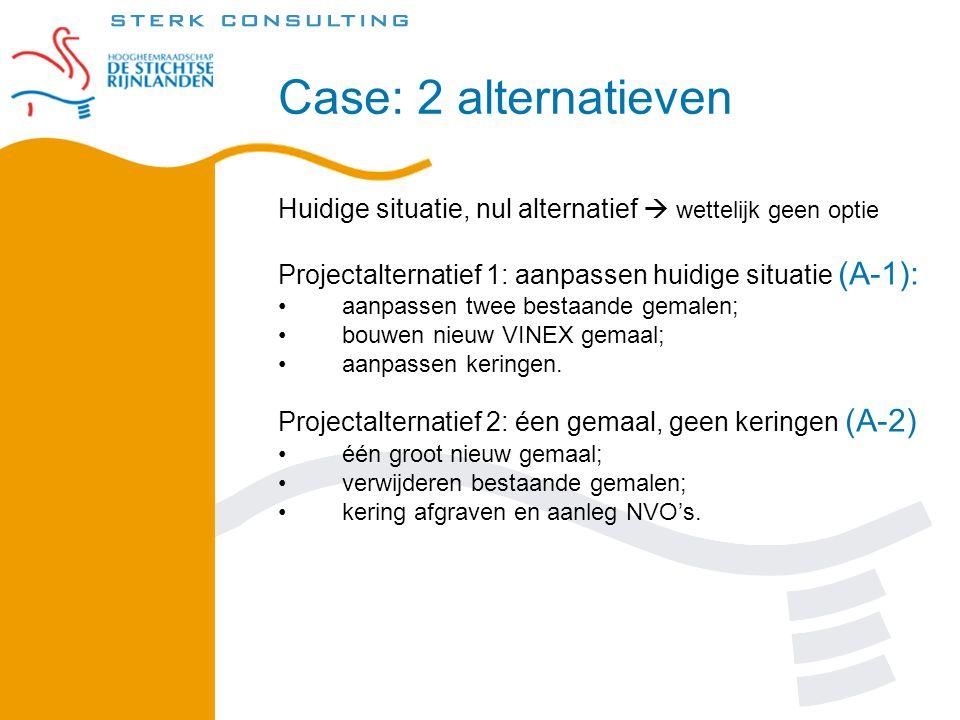 Case: 2 alternatieven Huidige situatie, nul alternatief  wettelijk geen optie Projectalternatief 1: aanpassen huidige situatie (A-1): •aanpassen twee bestaande gemalen; •bouwen nieuw VINEX gemaal; •aanpassen keringen.