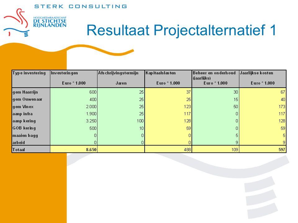 Resultaat Projectalternatief 1