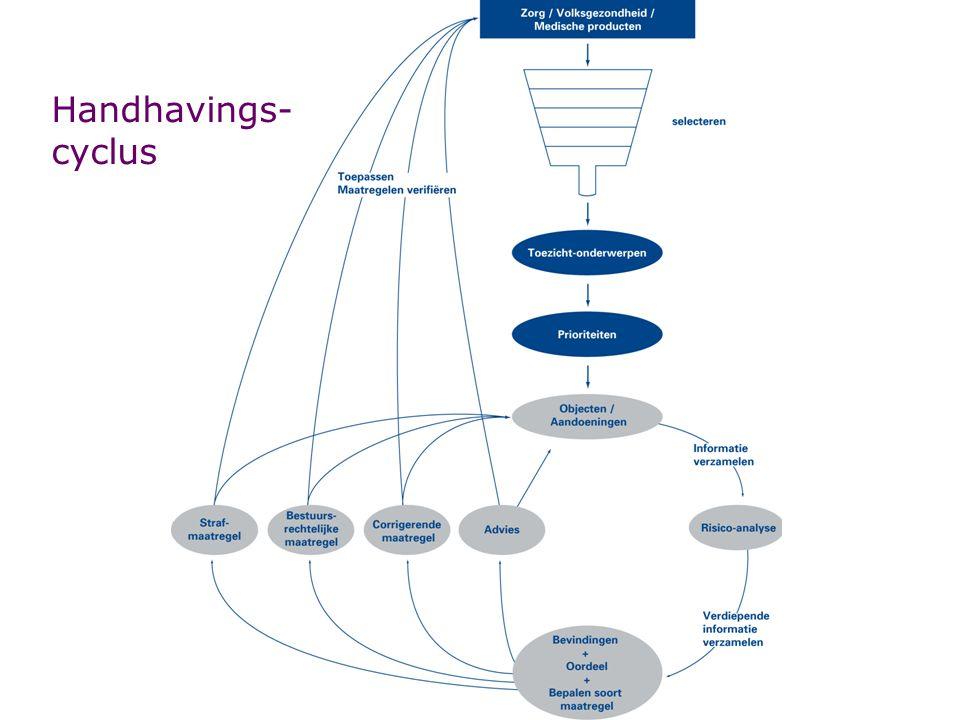 Handhavings- cyclus