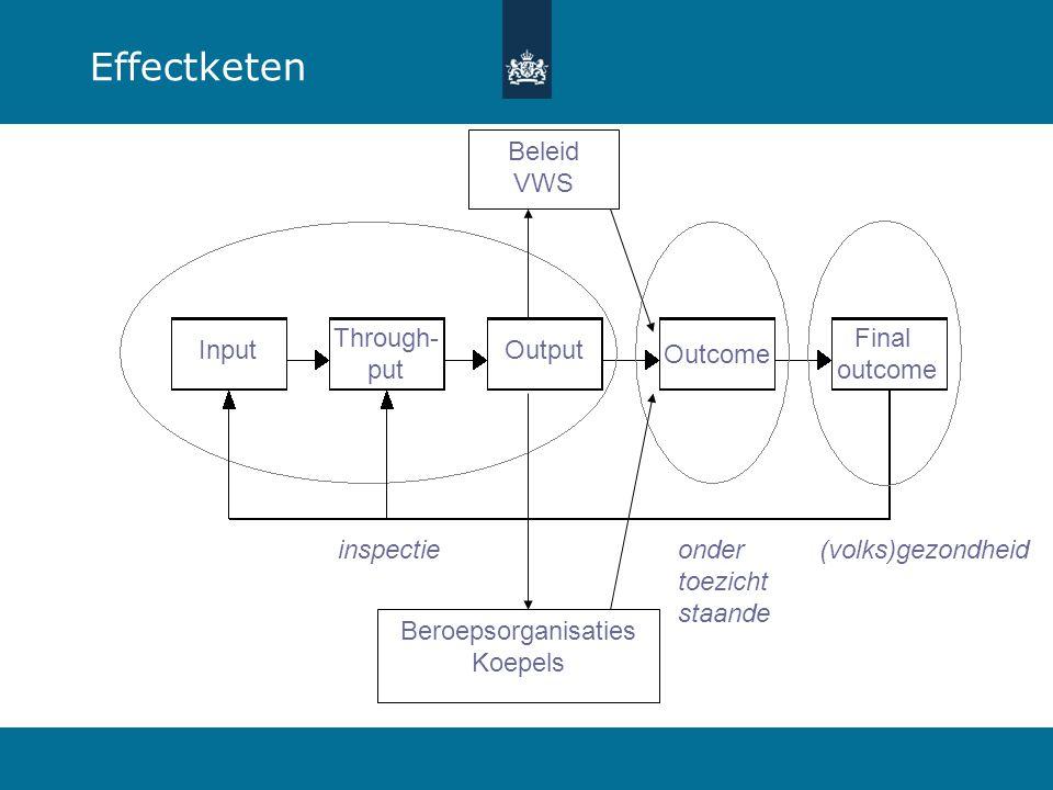 Effectketen Beleid VWS (volks)gezondheid Beroepsorganisaties Koepels Input Through- put Output Outcome Final outcome onder toezicht staande inspectie