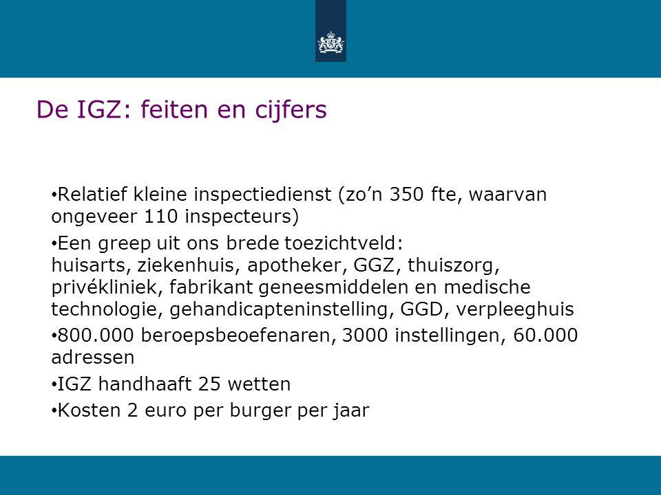 De IGZ: feiten en cijfers • Relatief kleine inspectiedienst (zo'n 350 fte, waarvan ongeveer 110 inspecteurs) • Een greep uit ons brede toezichtveld: h