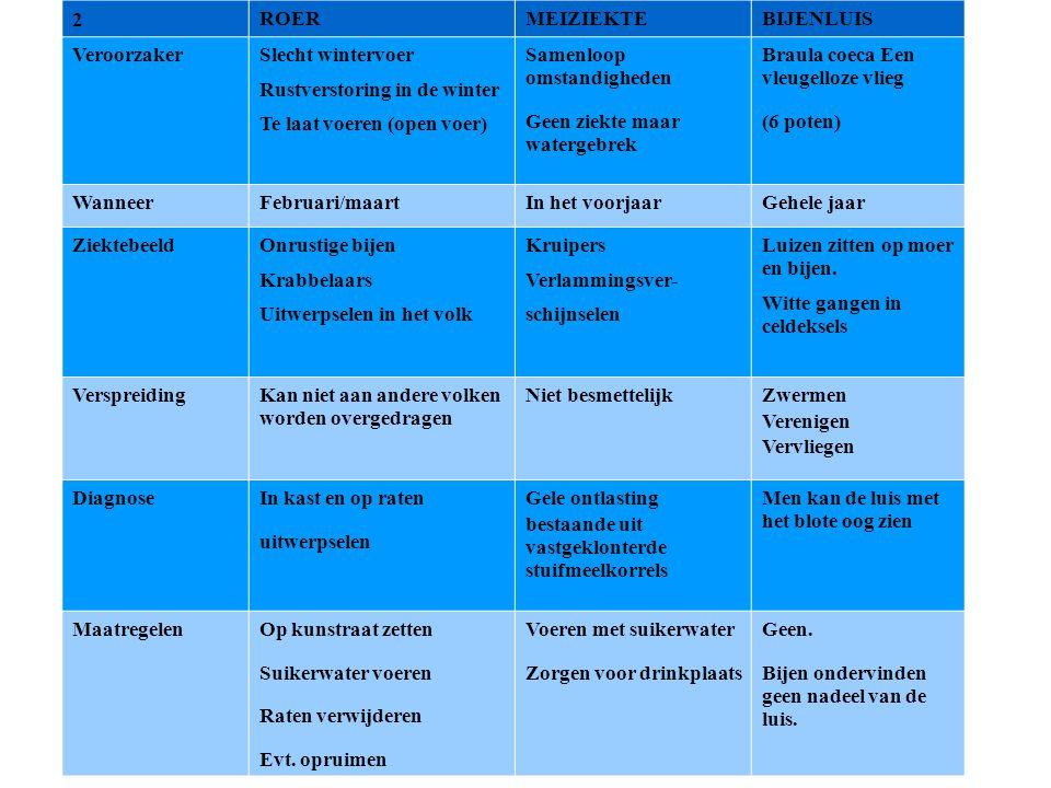 2 ROERMEIZIEKTEBIJENLUIS Veroorzaker Slecht wintervoer Rustverstoring in de winter Te laat voeren (open voer) Samenloop omstandigheden Geen ziekte maa