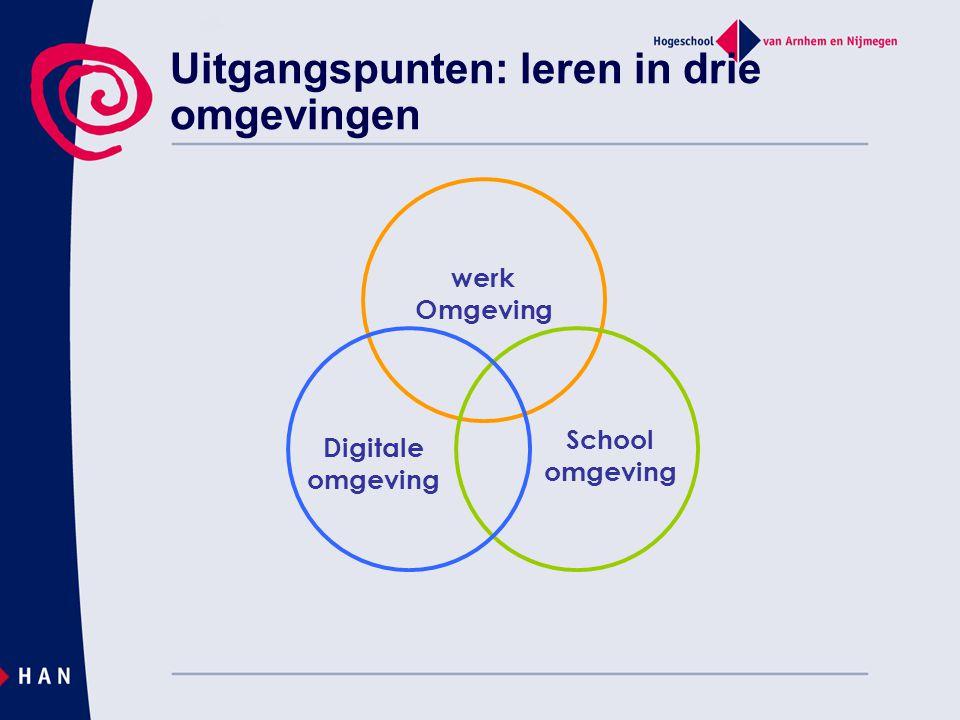 Uitgangspunten: leren in drie omgevingen werk Omgeving School omgeving Digitale omgeving