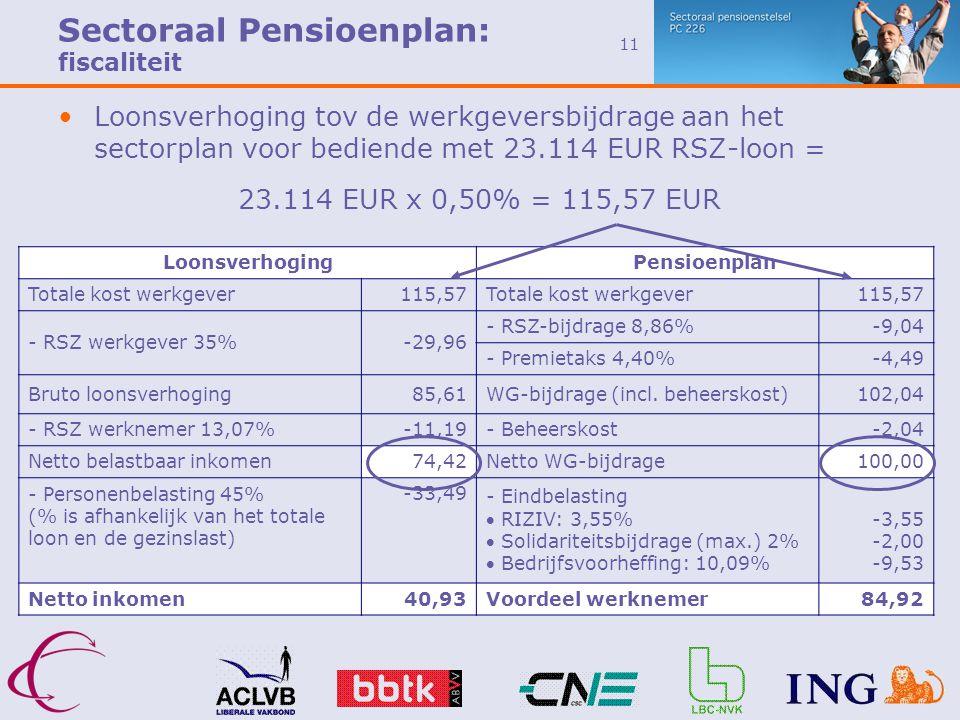11 •Loonsverhoging tov de werkgeversbijdrage aan het sectorplan voor bediende met 23.114 EUR RSZ-loon = Sectoraal Pensioenplan: fiscaliteit LoonsverhogingPensioenplan Totale kost werkgever115,57Totale kost werkgever115,57 - RSZ werkgever 35%-29,96 - RSZ-bijdrage 8,86%-9,04 - Premietaks 4,40%-4,49 Bruto loonsverhoging85,61WG-bijdrage (incl.