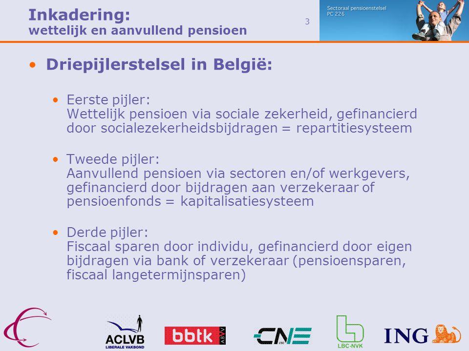 3 Inkadering: wettelijk en aanvullend pensioen •Driepijlerstelsel in België: •Eerste pijler: Wettelijk pensioen via sociale zekerheid, gefinancierd door socialezekerheidsbijdragen = repartitiesysteem •Tweede pijler: Aanvullend pensioen via sectoren en/of werkgevers, gefinancierd door bijdragen aan verzekeraar of pensioenfonds = kapitalisatiesysteem •Derde pijler: Fiscaal sparen door individu, gefinancierd door eigen bijdragen via bank of verzekeraar (pensioensparen, fiscaal langetermijnsparen)