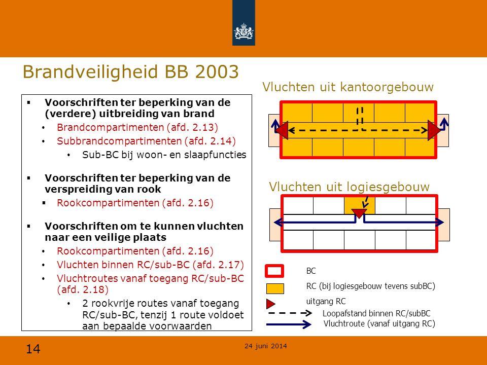 14 Brandveiligheid BB 2003 24 juni 2014  Voorschriften ter beperking van de (verdere) uitbreiding van brand • Brandcompartimenten (afd. 2.13) • Subbr