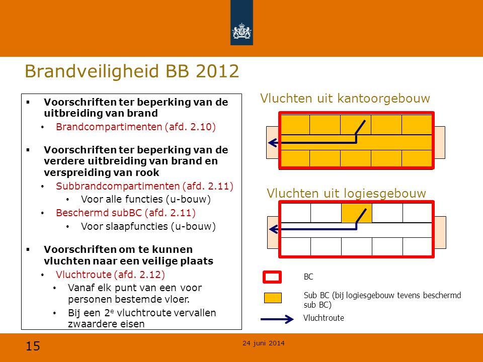 15 Brandveiligheid BB 2012 24 juni 2014  Voorschriften ter beperking van de uitbreiding van brand • Brandcompartimenten (afd. 2.10)  Voorschriften t