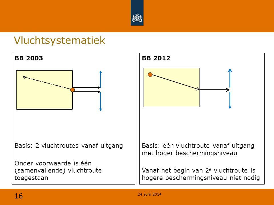 16 Vluchtsystematiek BB 2003 Basis: 2 vluchtroutes vanaf uitgang Onder voorwaarde is één (samenvallende) vluchtroute toegestaan BB 2012 Basis: één vlu