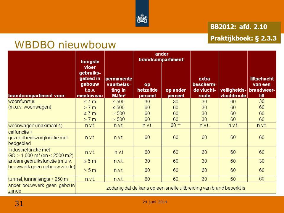 31 WBDBO nieuwbouw 24 juni 2014 BB2012: afd. 2.10 Praktijkboek: § 2.3.2 BB2012: afd. 2.10 Praktijkboek: § 2.3.3 hoogste vloer gebruiks- gebied in gebo