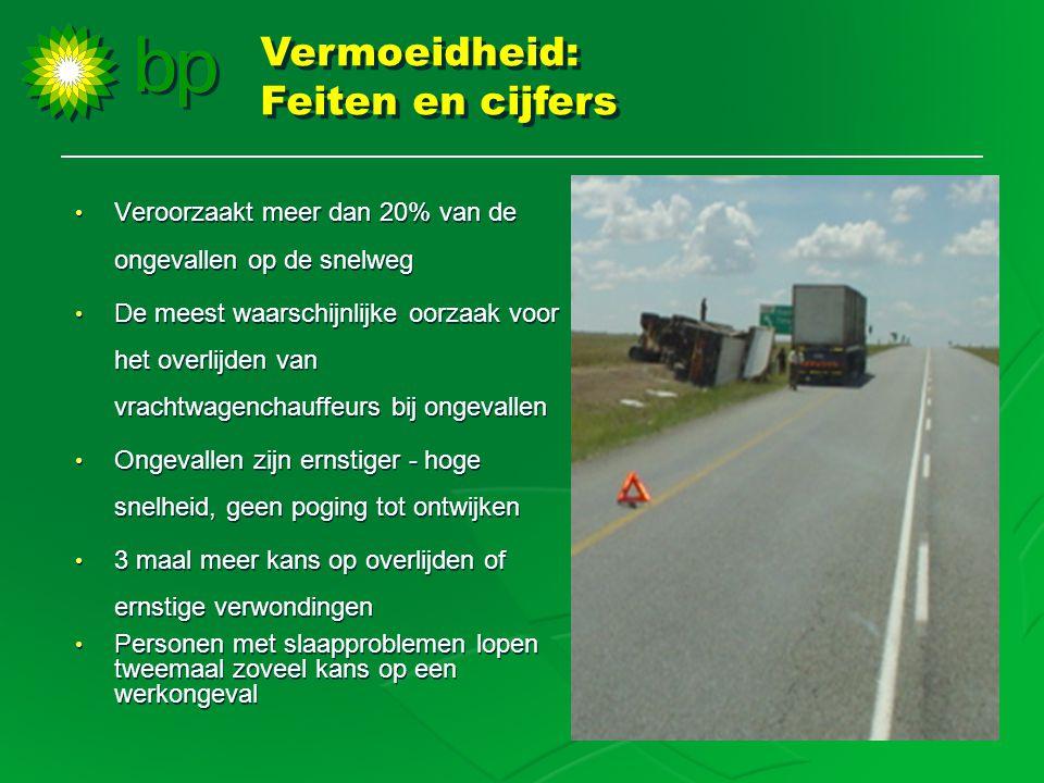 • Veroorzaakt meer dan 20% van de ongevallen op de snelweg • De meest waarschijnlijke oorzaak voor het overlijden van vrachtwagenchauffeurs bij ongeva