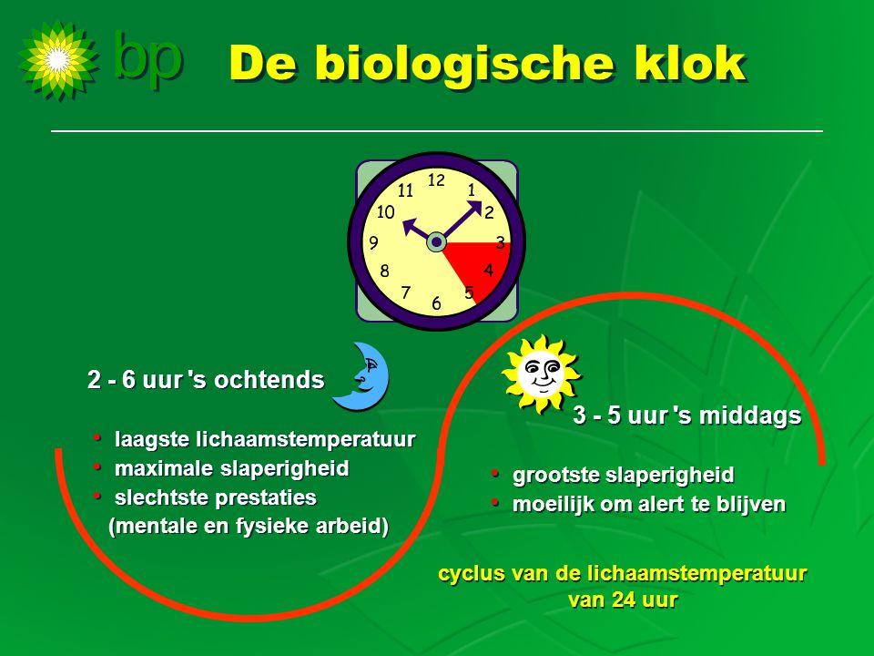 De biologische klok 2 - 6 uur 's ochtends • laagste lichaamstemperatuur • maximale slaperigheid • slechtste prestaties (mentale en fysieke arbeid) 2 -