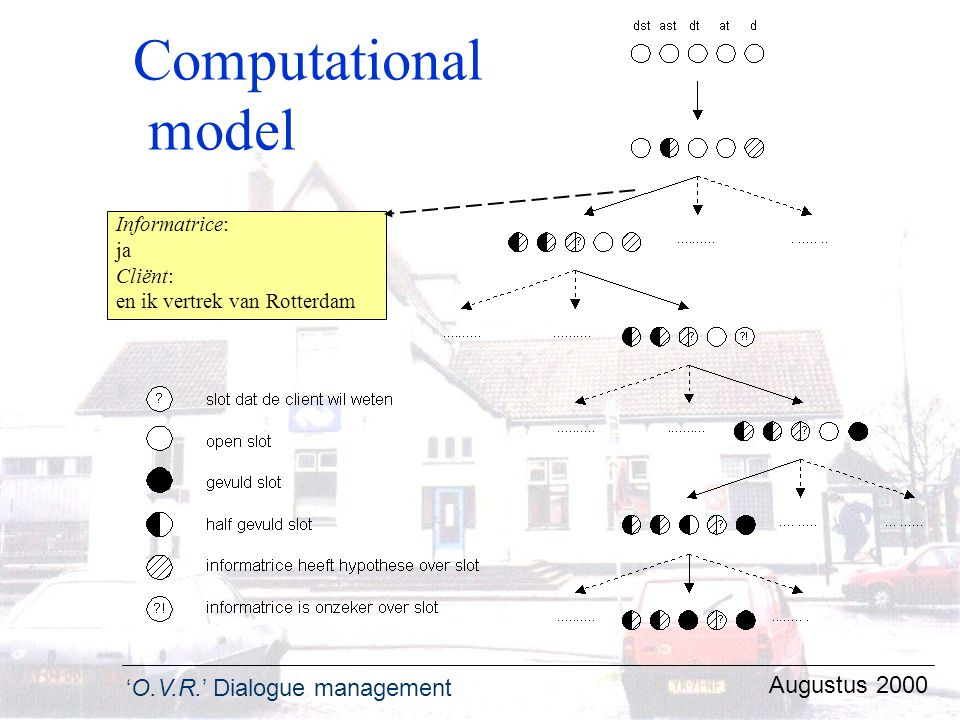 'O.V.R.' Dialogue management Augustus 2000 Computational model Informatrice: ja Cliënt: en ik vertrek van Rotterdam