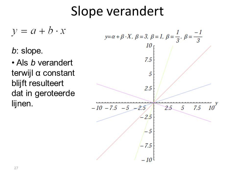 Slope verandert 27 b: slope. • Als b verandert terwijl α constant blijft resulteert dat in geroteerde lijnen.
