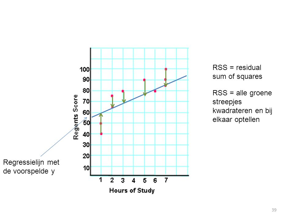 RSS = alle groene streepjes kwadrateren en bij elkaar optellen RSS = residual sum of squares Regressielijn met de voorspelde y 39