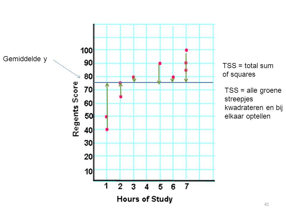 TSS = alle groene streepjes kwadrateren en bij elkaar optellen TSS = total sum of squares Gemiddelde y 41