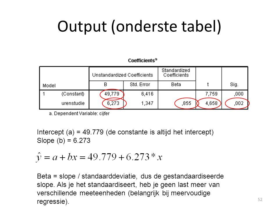 Output (onderste tabel) Intercept (a) = 49.779 (de constante is altijd het intercept) Slope (b) = 6.273 Beta = slope / standaarddeviatie, dus de gesta