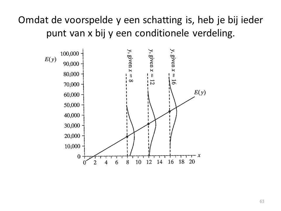 Omdat de voorspelde y een schatting is, heb je bij ieder punt van x bij y een conditionele verdeling. 63