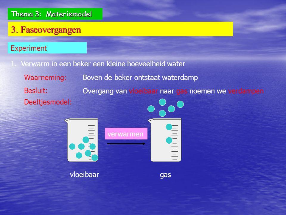 Thema 3: Materiemodel 3. Faseovergangen Experiment 1. Verwarm in een beker een kleine hoeveelheid water Waarneming: Boven de beker ontstaat waterdamp