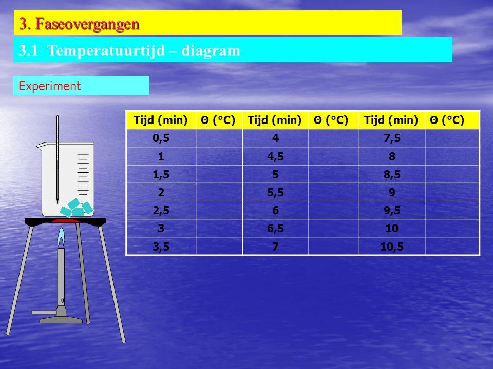 3. Faseovergangen 3.1 Temperatuurtijd – diagram Experiment Tijd (min)Θ (°C)Tijd (min)Θ (°C)Tijd (min)Θ (°C) 0,547,5 14,58 1,558,5 25,59 2,569,5 36,510