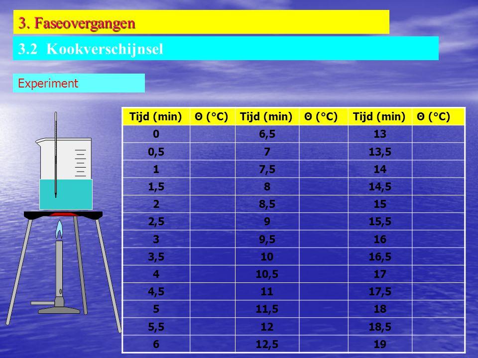3. Faseovergangen 3.2 Kookverschijnsel Experiment Tijd (min)Θ (°C)Tijd (min)Θ (°C)Tijd (min)Θ (°C) 06,513 0,5713,5 17,514 1,5814,5 28,515 2,5915,5 39,