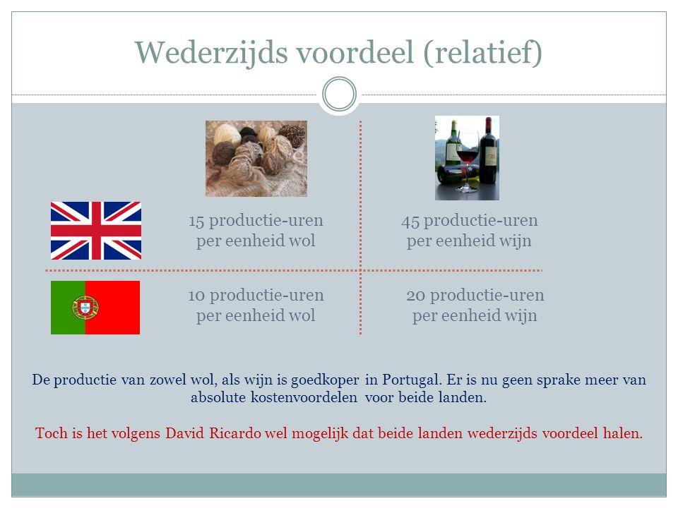 Wederzijds voordeel (relatief) 15 productie-uren per eenheid wol 10 productie-uren per eenheid wol 45 productie-uren per eenheid wijn 20 productie-ure