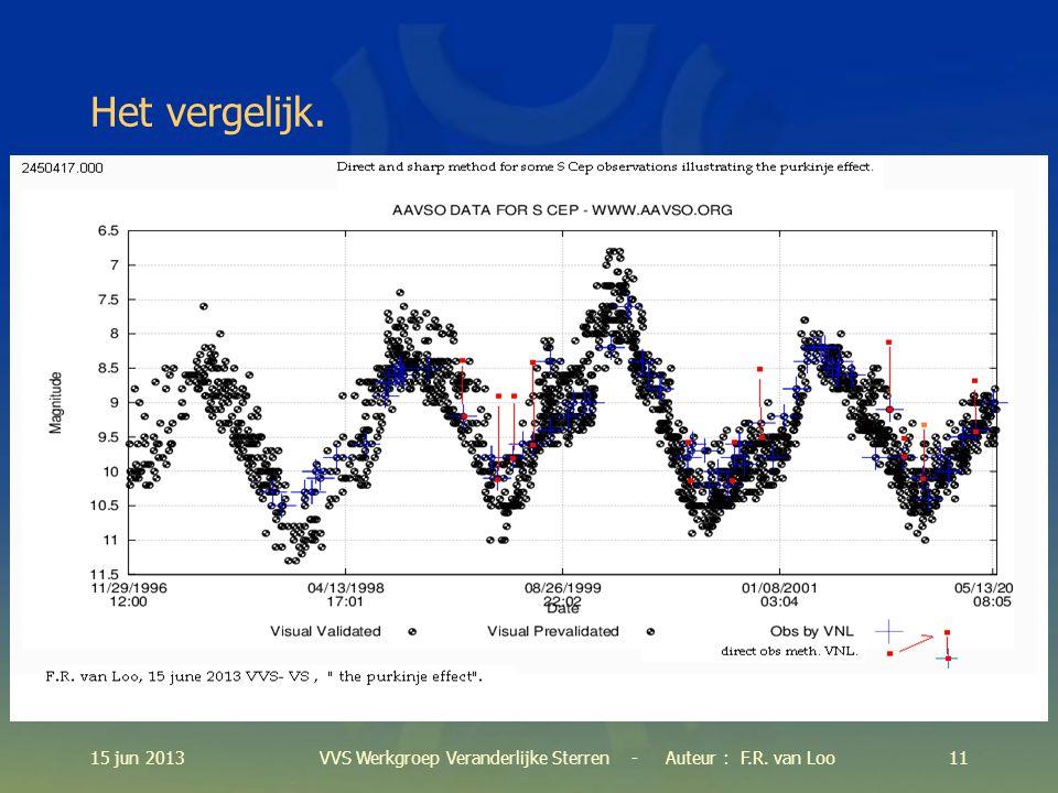 15 jun 201311VVS Werkgroep Veranderlijke Sterren - Auteur : F.R. van Loo Het vergelijk.