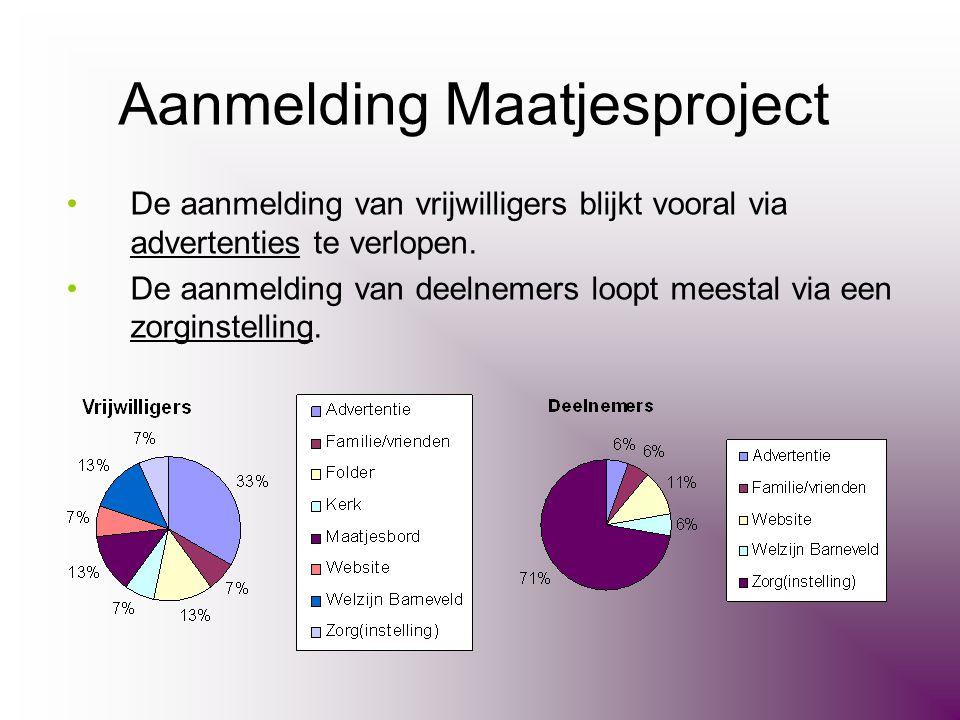 Aanmelding Maatjesproject •De aanmelding van vrijwilligers blijkt vooral via advertenties te verlopen. •De aanmelding van deelnemers loopt meestal via