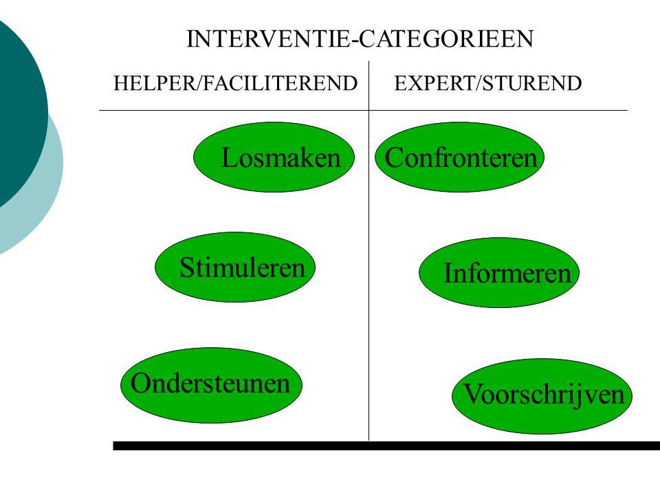 Informeren INTERVENTIE-CATEGORIEEN Voorschrijven ConfronterenLosmaken EXPERT/STURENDHELPER/FACILITEREND Stimuleren Ondersteunen