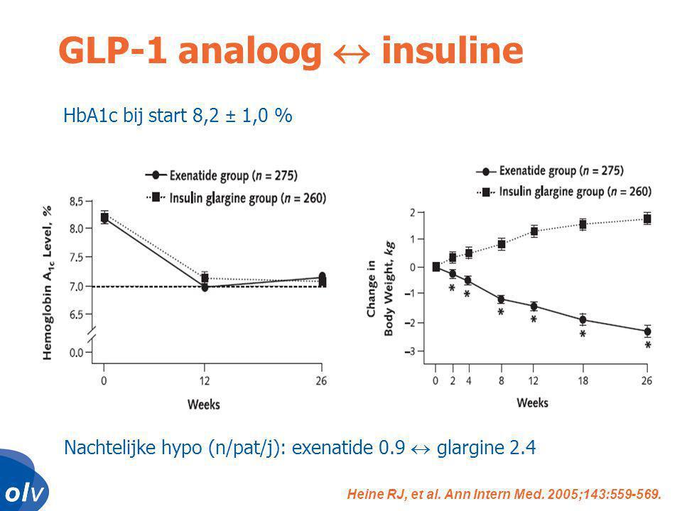o l vo l vo l vo l v HbA1c bij start 8,2 ± 1,0 % Nachtelijke hypo (n/pat/j): exenatide 0.9  glargine 2.4 GLP-1 analoog  insuline Heine RJ, et al.