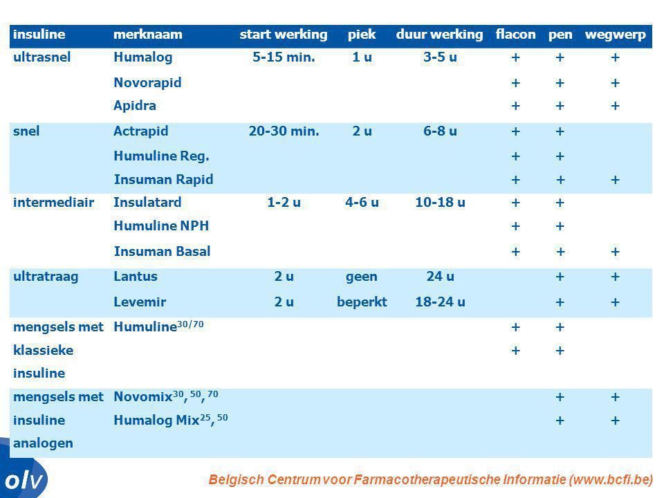 o l vo l vo l vo l v insulinemerknaamstart werkingpiekduur werkingflaconpenwegwerp ultrasnelHumalog5-15 min.1 u3-5 u+++ Novorapid+++ Apidra+++ snelActrapid20-30 min.2 u6-8 u++ Humuline Reg.++ Insuman Rapid+++ intermediairInsulatard1-2 u4-6 u10-18 u++ Humuline NPH++ Insuman Basal+++ ultratraagLantus2 ugeen24 u++ Levemir2 ubeperkt18-24 u++ mengsels metHumuline 30/70 ++ klassieke++ insuline mengsels metNovomix 30, 50, 70 ++ insulineHumalog Mix 25, 50 ++ analogen Belgisch Centrum voor Farmacotherapeutische Informatie (www.bcfi.be)