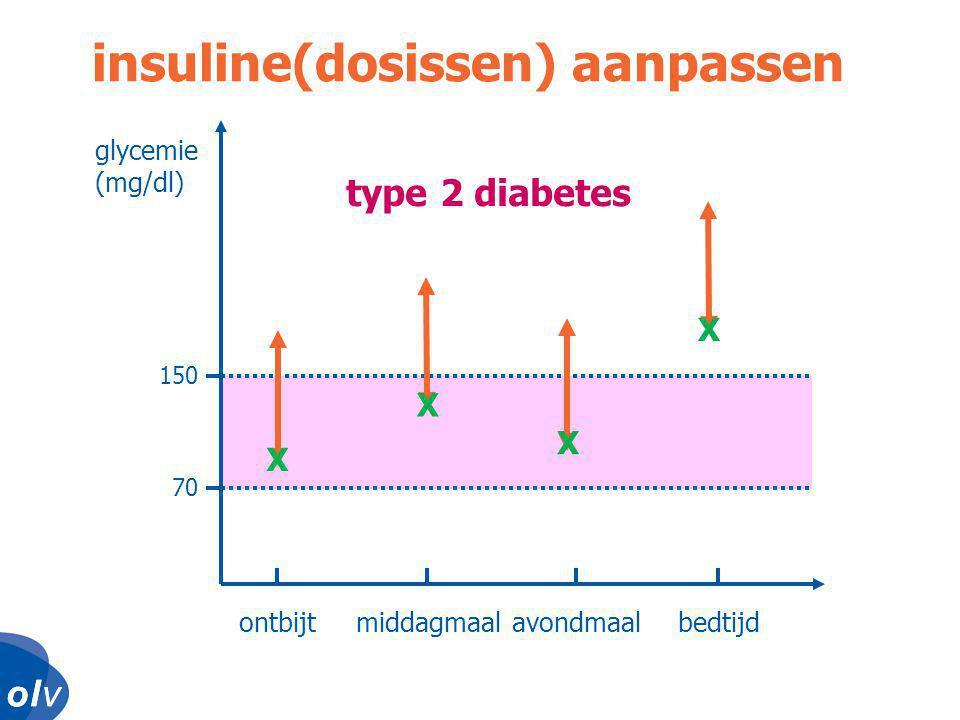 o l vo l vo l vo l v glycemie (mg/dl) ontbijtmiddagmaalavondmaalbedtijd 150 70 insuline(dosissen) aanpassen X X X X type 2 diabetes