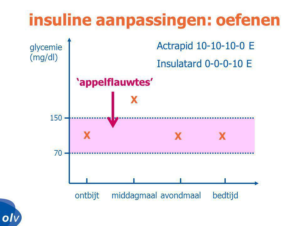 o l vo l vo l vo l v glycemie (mg/dl) ontbijtmiddagmaalavondmaalbedtijd 150 70 insuline aanpassingen: oefenen X X XX Actrapid 10-10-10-0 E Insulatard 0-0-0-10 E 'appelflauwtes'