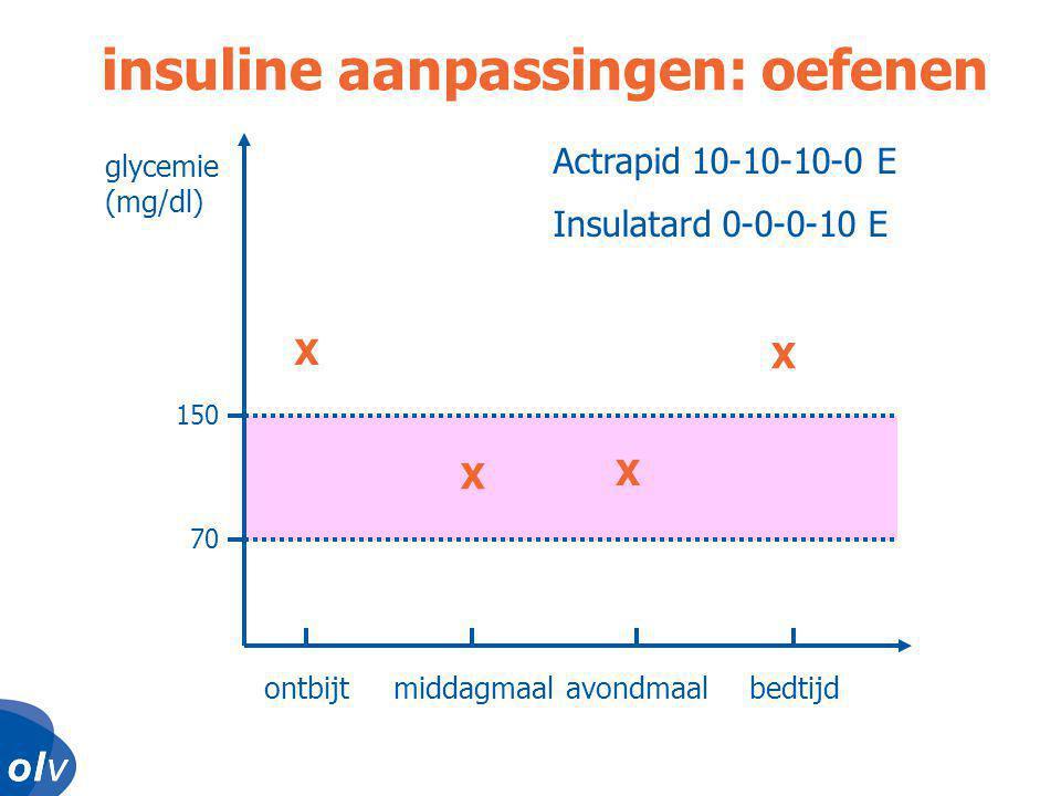 o l vo l vo l vo l v glycemie (mg/dl) ontbijtmiddagmaalavondmaalbedtijd 150 70 insuline aanpassingen: oefenen X X X Actrapid 10-10-10-0 E Insulatard 0-0-0-10 E X