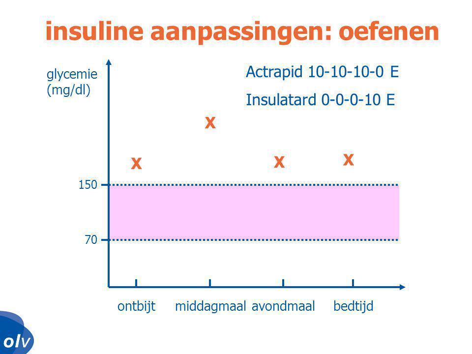 o l vo l vo l vo l v glycemie (mg/dl) ontbijtmiddagmaalavondmaalbedtijd 150 70 insuline aanpassingen: oefenen X X X X Actrapid 10-10-10-0 E Insulatard 0-0-0-10 E