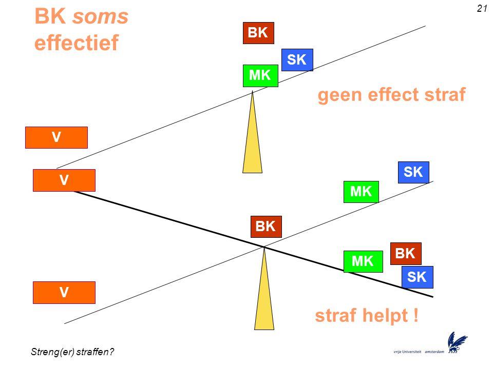 Streng(er) straffen.21 BK SK MK V BK SK MK V BK SK MK V geen effect straf straf helpt .
