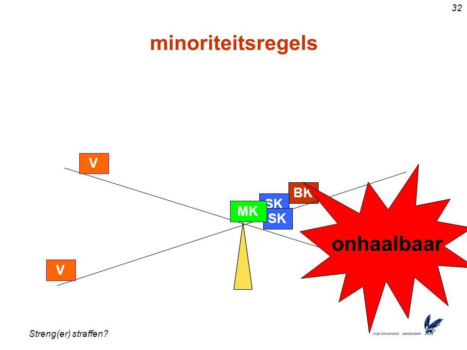 Streng(er) straffen? 32 minoriteitsregels BK SK MK V SK MK V BK. onhaalbaar