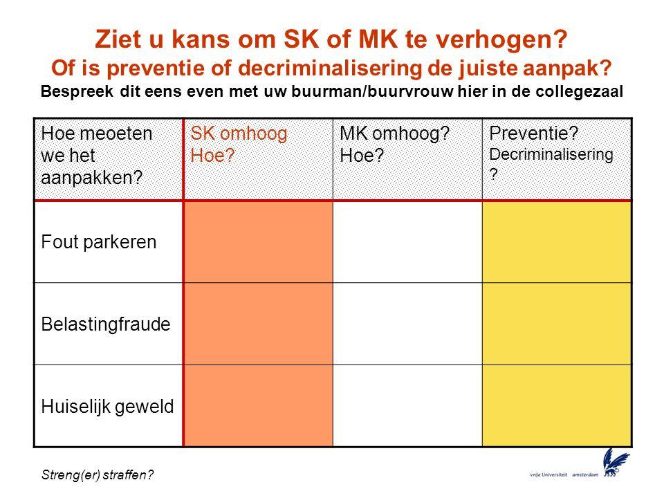 Streng(er) straffen.Ziet u kans om SK of MK te verhogen.