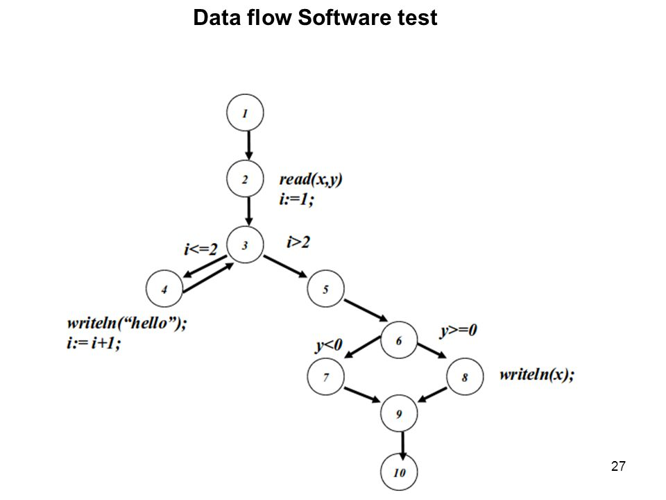 27 Data flow Software test