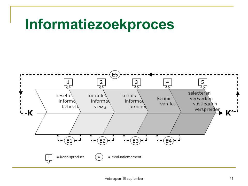Informatiezoekproces Antwerpen 16 september 11 beseffen informatie- behoefte formuleren informatie- vraag kennis informatie- bronnen kennis van ict se