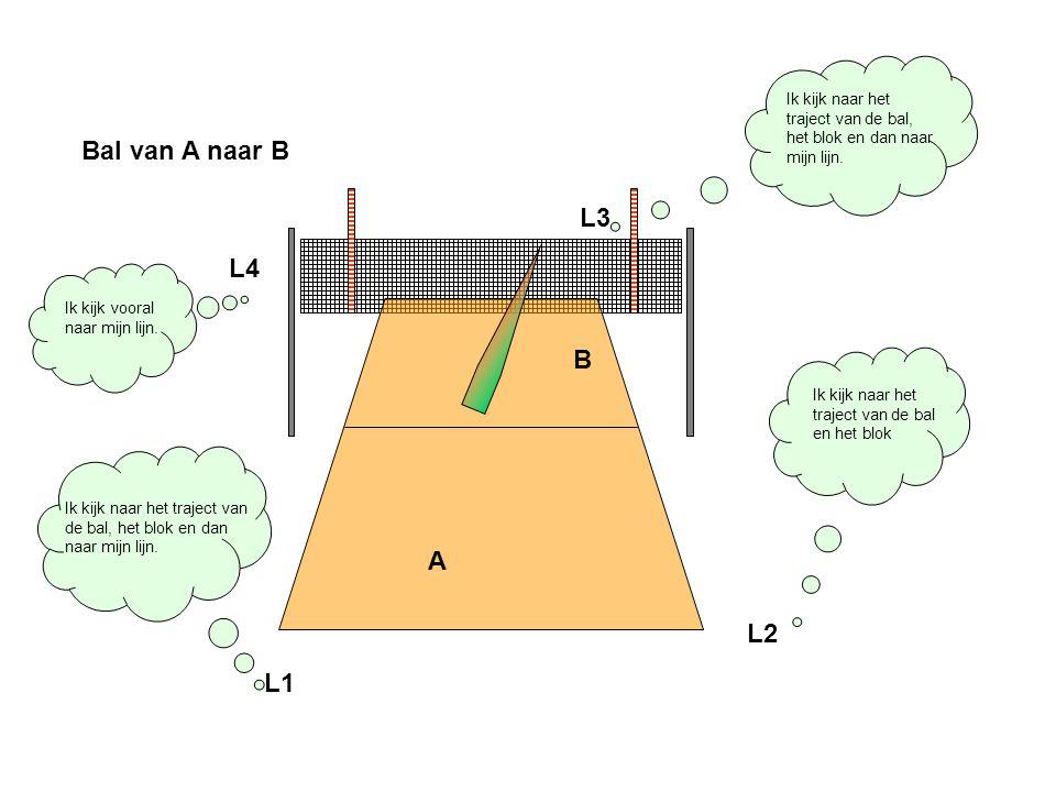 Ik kijk naar het traject van de bal en het blok Ik kijk naar het traject van de bal, het blok en dan naar mijn lijn. A B Bal van A naar B L2 L1 Ik kij