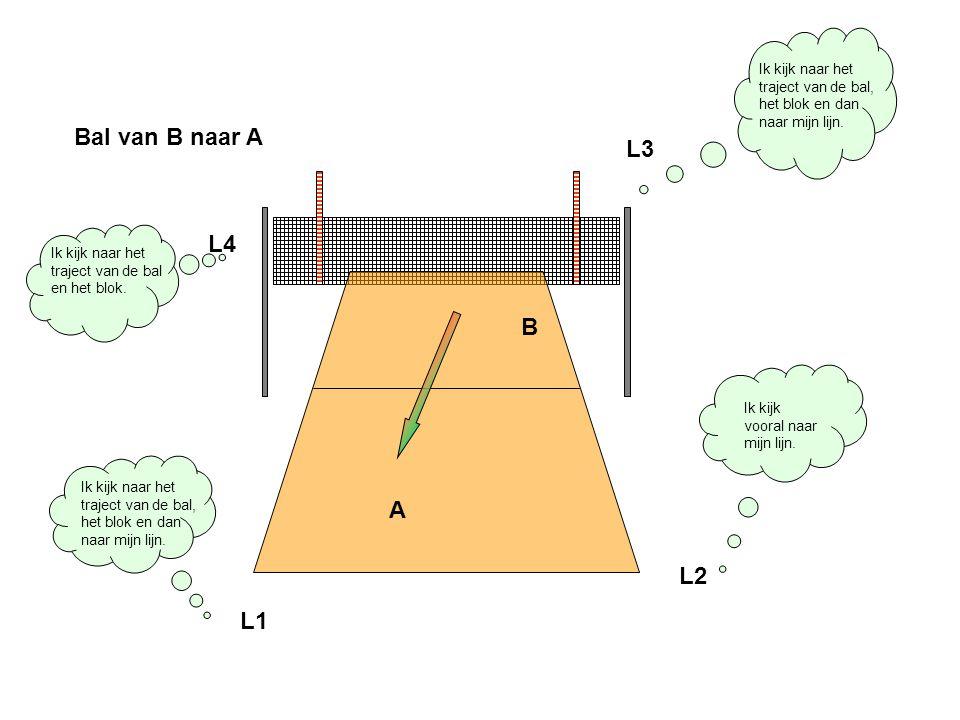 A B Bal van B naar A Ik kijk vooral naar mijn lijn. L2 Ik kijk naar het traject van de bal, het blok en dan naar mijn lijn. L1 Ik kijk naar het trajec
