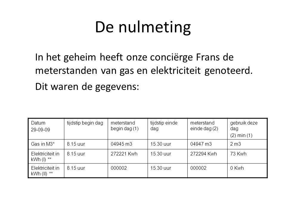 De nulmeting In het geheim heeft onze conciërge Frans de meterstanden van gas en elektriciteit genoteerd. Dit waren de gegevens: Datum 29-09-09 tijdst