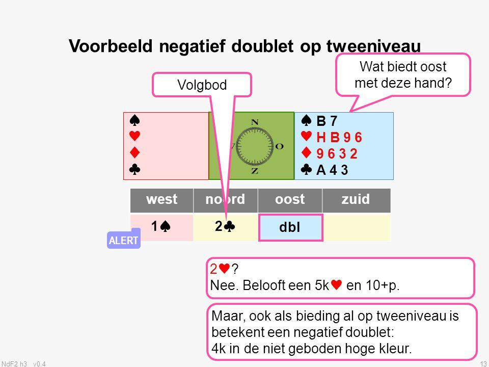 NdF2 h3 v0.413 ♠♥♦♣♠♥♦♣ ♠♥♦♣♠♥♦♣ westnoordoostzuid 1♠2♣ Voorbeeld negatief doublet op tweeniveau Volgbod ? dbl B 7 H B 9 6 9 6 3 2 A 4 3 ALERT Wat bie